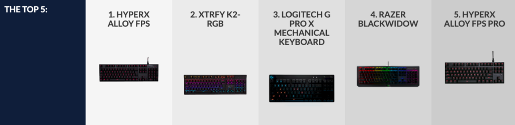 Best Keyboard for CSGO at a glance
